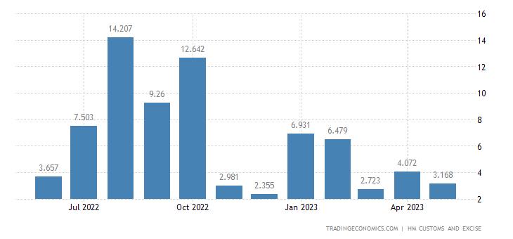 United Kingdom Imports of Extra EU - Explosives, Pyrotechnics &