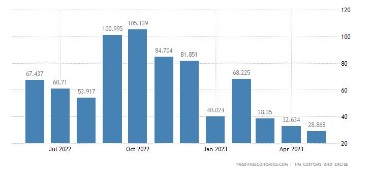 United Kingdom Imports of Extra EU - Fertilizers