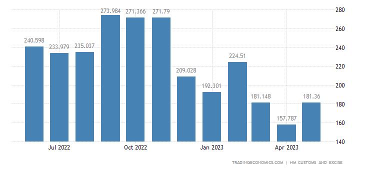 United Kingdom Imports of Extra EU - Footwear Gaiters & Parts O