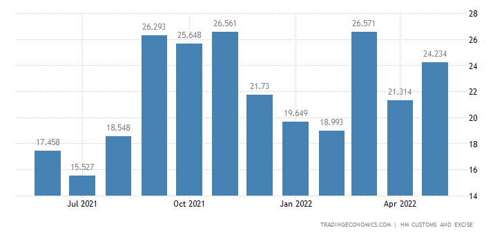 United Kingdom Imports of Extra EU - Headgear & Related Articles