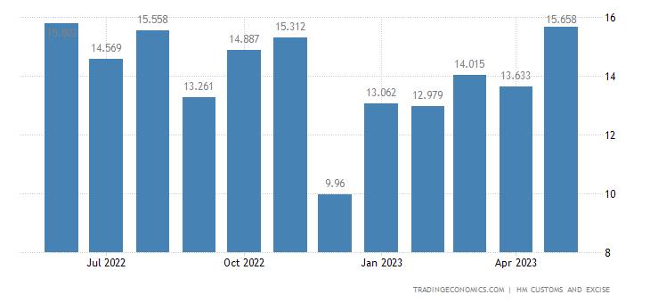 United Kingdom Imports of Extra EU - Impregnated Coated & Lamin