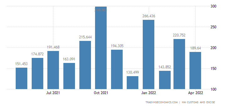 United Kingdom Imports of Extra EU - Iron & Steel