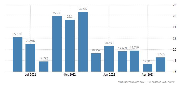 United Kingdom Imports of Extra EU - Man-made Staple Fibres