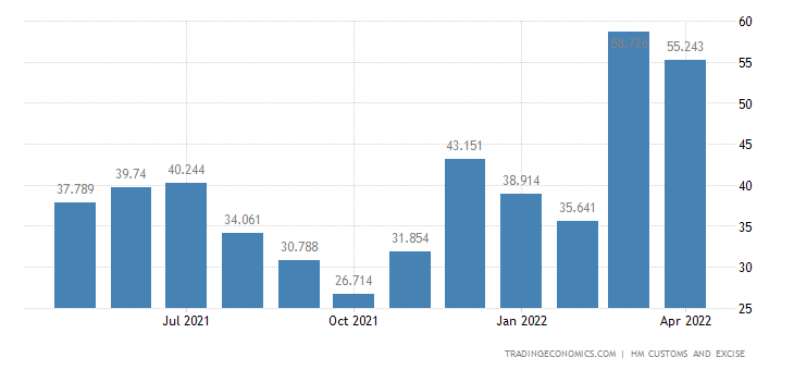 United Kingdom Imports of Extra EU - Meat & Edible Meat Offal
