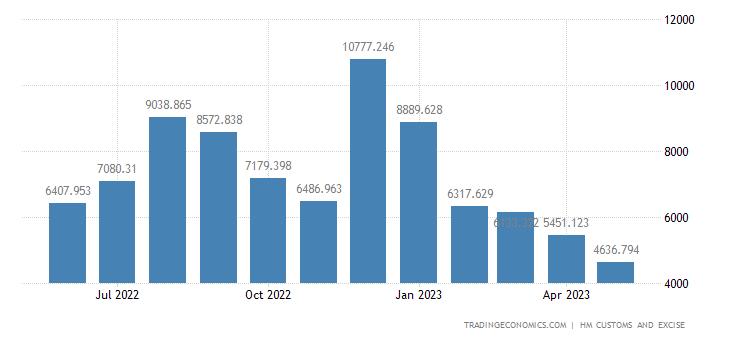 United Kingdom Imports of Extra EU - Mineral Fuels & Oils & Dist