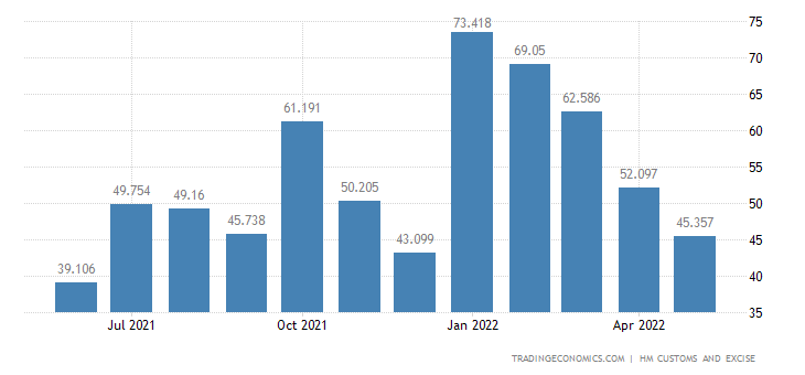 United Kingdom Imports of Extra EU - Nickel & Related Articles