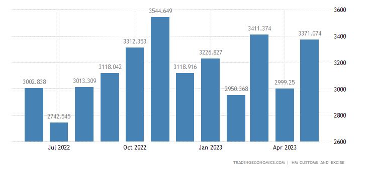 United Kingdom Imports of Extra EU - Nuclear Reactors, Boilers,