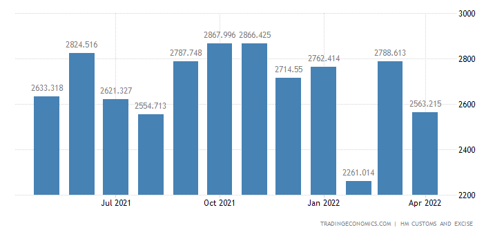 United Kingdom Imports of Extra EU - Nuclear Reactors Boilers