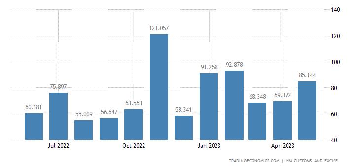United Kingdom Imports of Extra EU - Oil Seeds & Oleaginous Frui