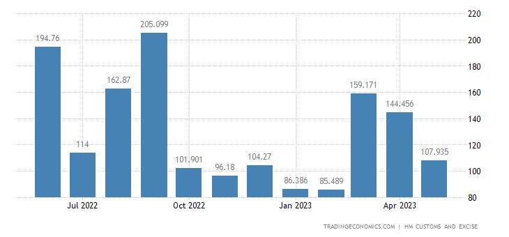United Kingdom Imports of Extra EU - Ores Slag & Ash