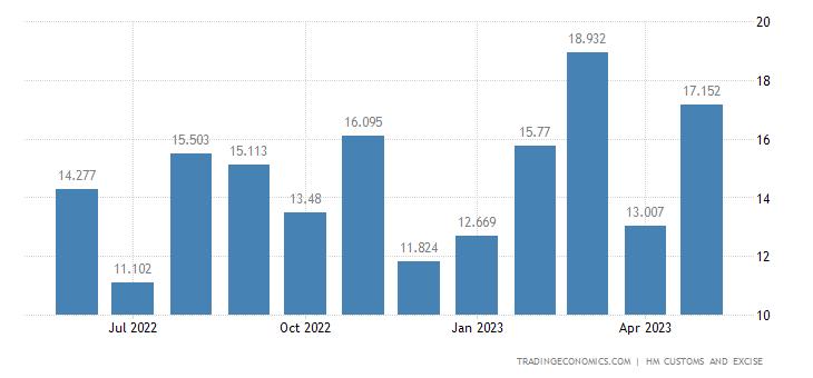United Kingdom Imports of Extra EU - Photographic Or Cinematogra