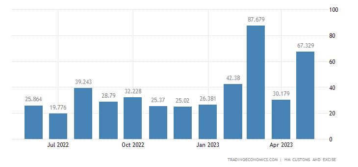 United Kingdom Imports of Extra EU - Railway & Tram Track, Signa