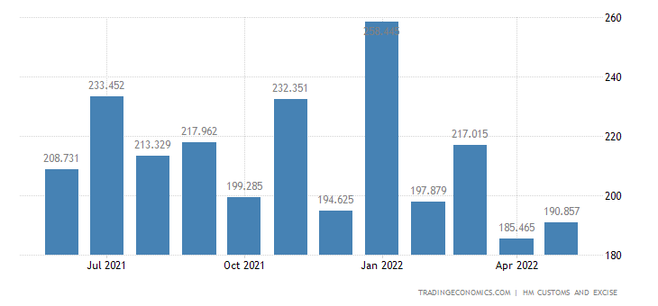 United Kingdom Imports of Extra EU - Rubber & Related Articles