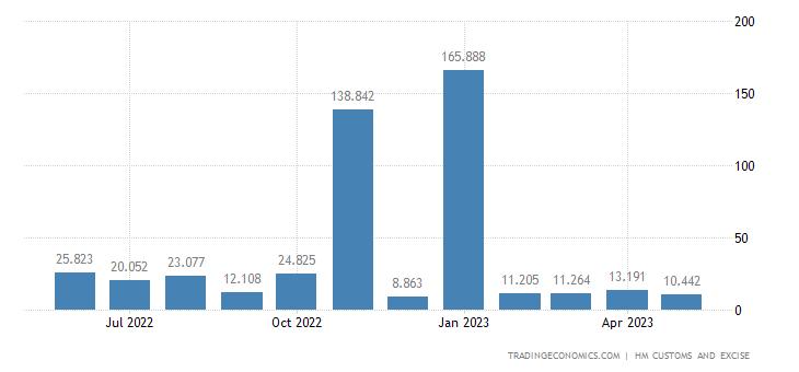 United Kingdom Imports of Extra EU - Ships, Boats & Floating Str