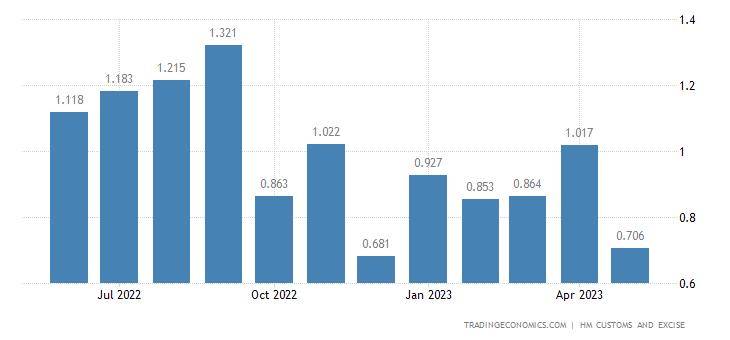 United Kingdom Imports of Extra EU - Silk