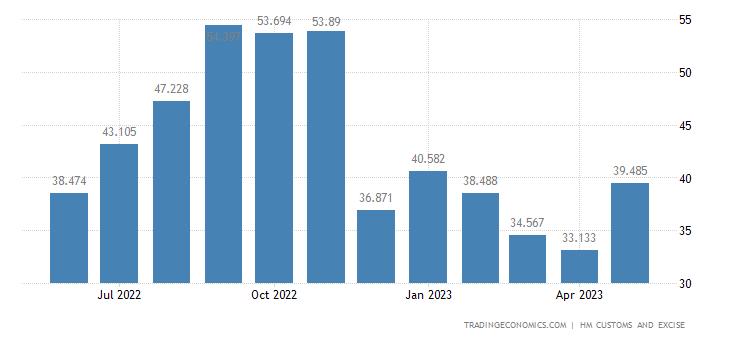 United Kingdom Imports of Extra EU - Soaps, Organic Agents, Lubr