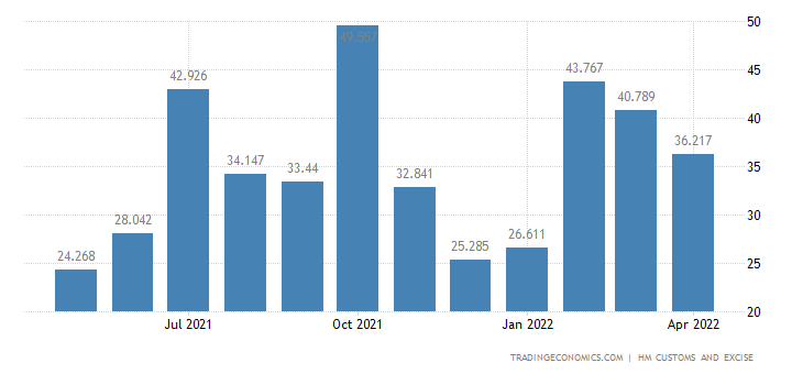 United Kingdom Imports of Extra EU - Sugars & Sugar Confectionery
