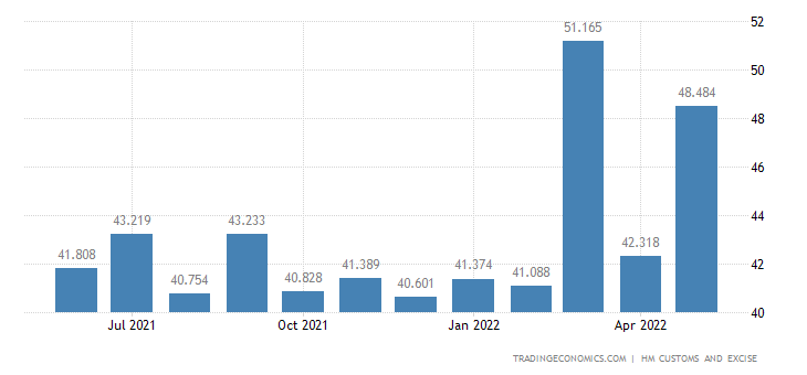 United Kingdom Imports of Extra EU - Tanning Dyeing Extracts