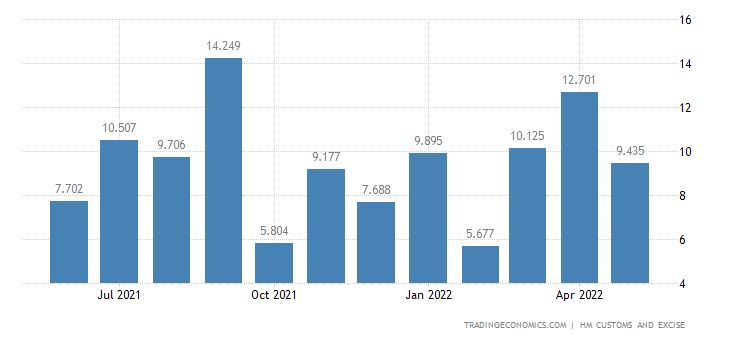 United Kingdom Imports of Extra EU - Tin & Related Articles