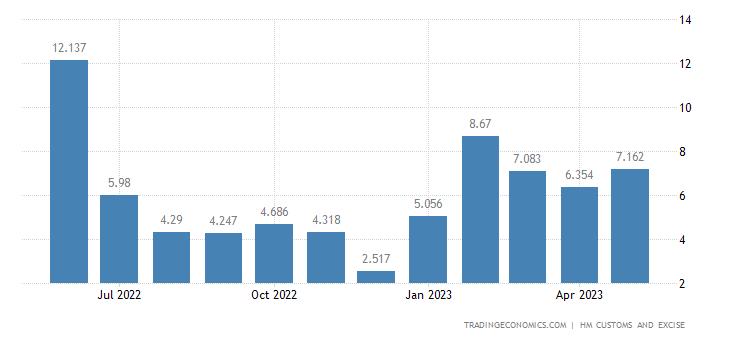 United Kingdom Imports of Extra EU - Umbrellas, Sticks, Whips &