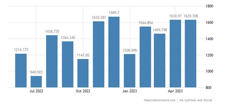 United Kingdom Imports of Extra EU - Vehicles Not Railway, Tram,
