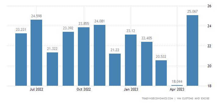 United Kingdom Imports Extra Eu - Wadding, Felt & Nonwovens, Yarns Articles