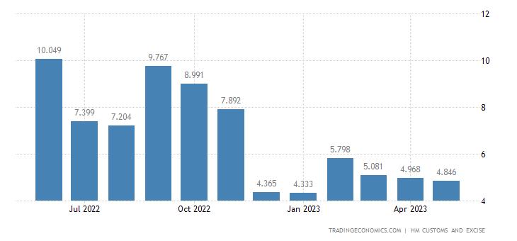 United Kingdom Imports of Extra EU - Wickerwork & Basketwork