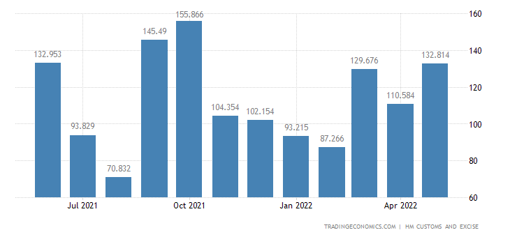 United Kingdom Imports of Extra EU - Works of Art Collectors P