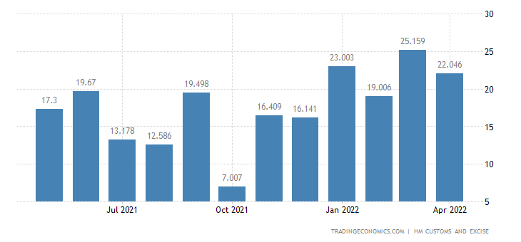 United Kingdom Imports of Extra EU - Zinc & Related Articles