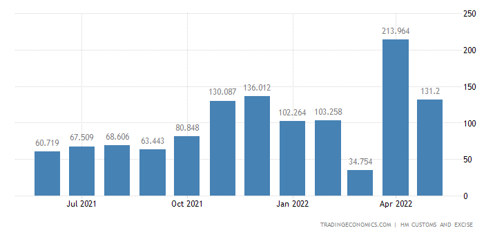 United Kingdom Imports of Fertilizers
