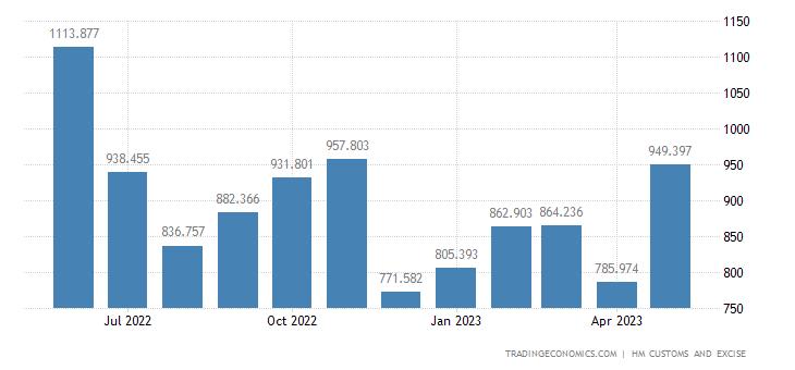 United Kingdom Imports of Furniture, Bedding, Mattresses & Furni