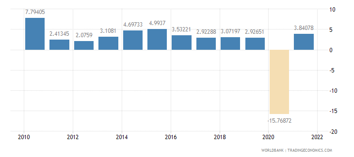united kingdom imports of goods and services annual percent growth wb data
