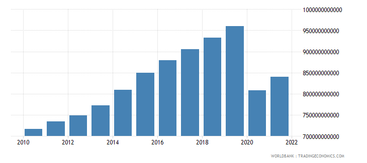 united kingdom imports of goods and services constant 2000 us dollar wb data
