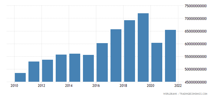 united kingdom imports of goods and services current lcu wb data