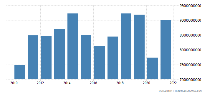 united kingdom imports of goods and services us dollar wb data