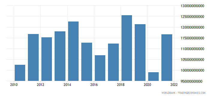 united kingdom imports of goods services and income bop us dollar wb data