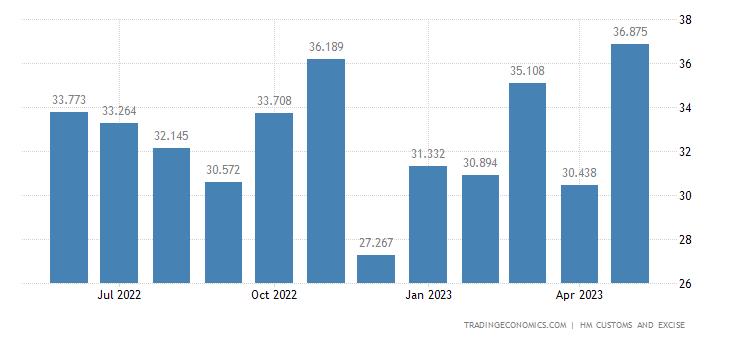 United Kingdom Imports of Impregnated, Coated, Covered Or Lamina