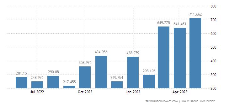 United Kingdom Imports of Intra EU - Aircraft, Spacecraft & Rela