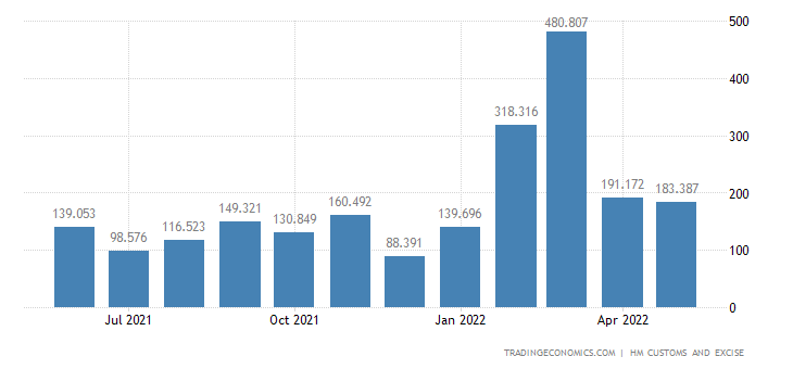 United Kingdom Imports Intra Eu - Aircraft, Spacecraft & Related Parts