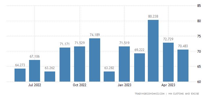 United Kingdom Imports of Intra EU - Albuminous Substance, Starc
