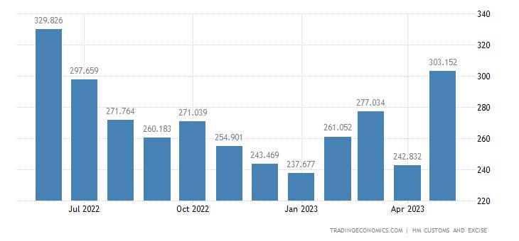 United Kingdom Imports of Intra EU - Aluminium & Related Articles