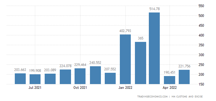 United Kingdom Imports of Intra EU - Apparel & Clothing, Not Kni