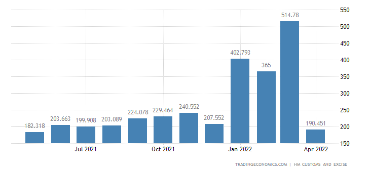 United Kingdom Imports of Intra EU - Apparel & Clothing Not Kni