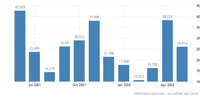 United Kingdom Imports of Intra EU - Arms & Ammunition & Related