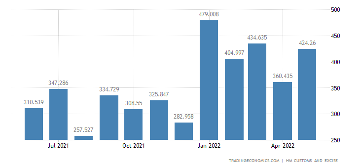 United Kingdom Imports of Intra EU - Articles of Iron & Steel