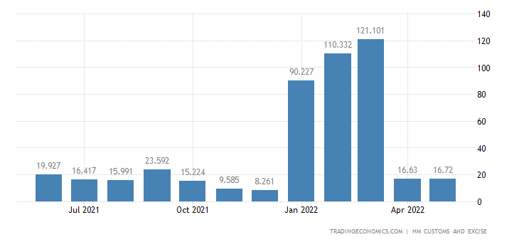 United Kingdom Imports of Intra EU - Clocks, Watches & Related P