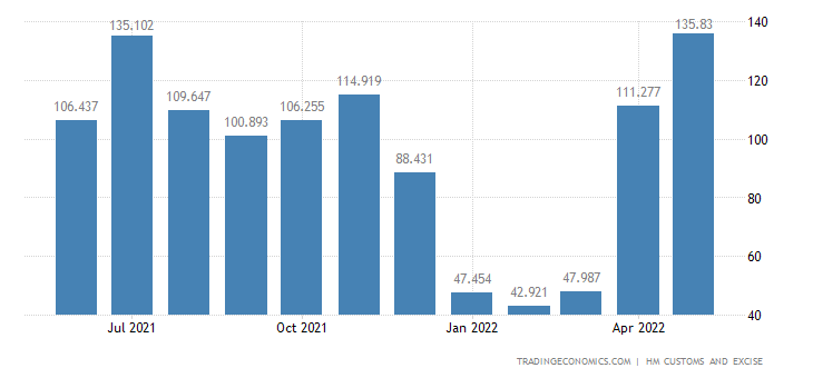 United Kingdom Imports of Intra EU - Copper & Related Articles