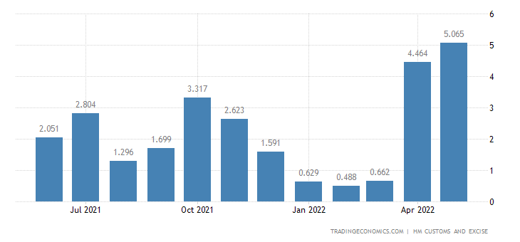 United Kingdom Imports of Intra EU - Cork & Related Articles