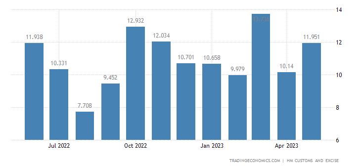 United Kingdom Imports of Intra EU - Cotton