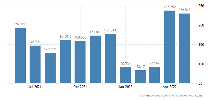 United Kingdom Imports of Intra EU - Edible Vegetables Certain
